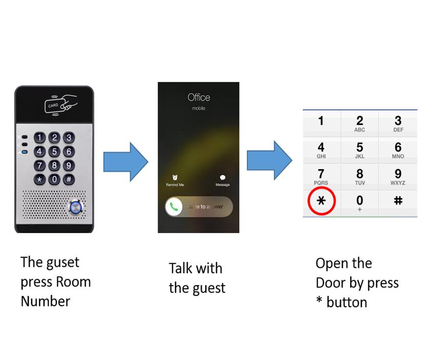 Fanvil i20s / Fanvil i30 quick demo – open the door by mobile phone